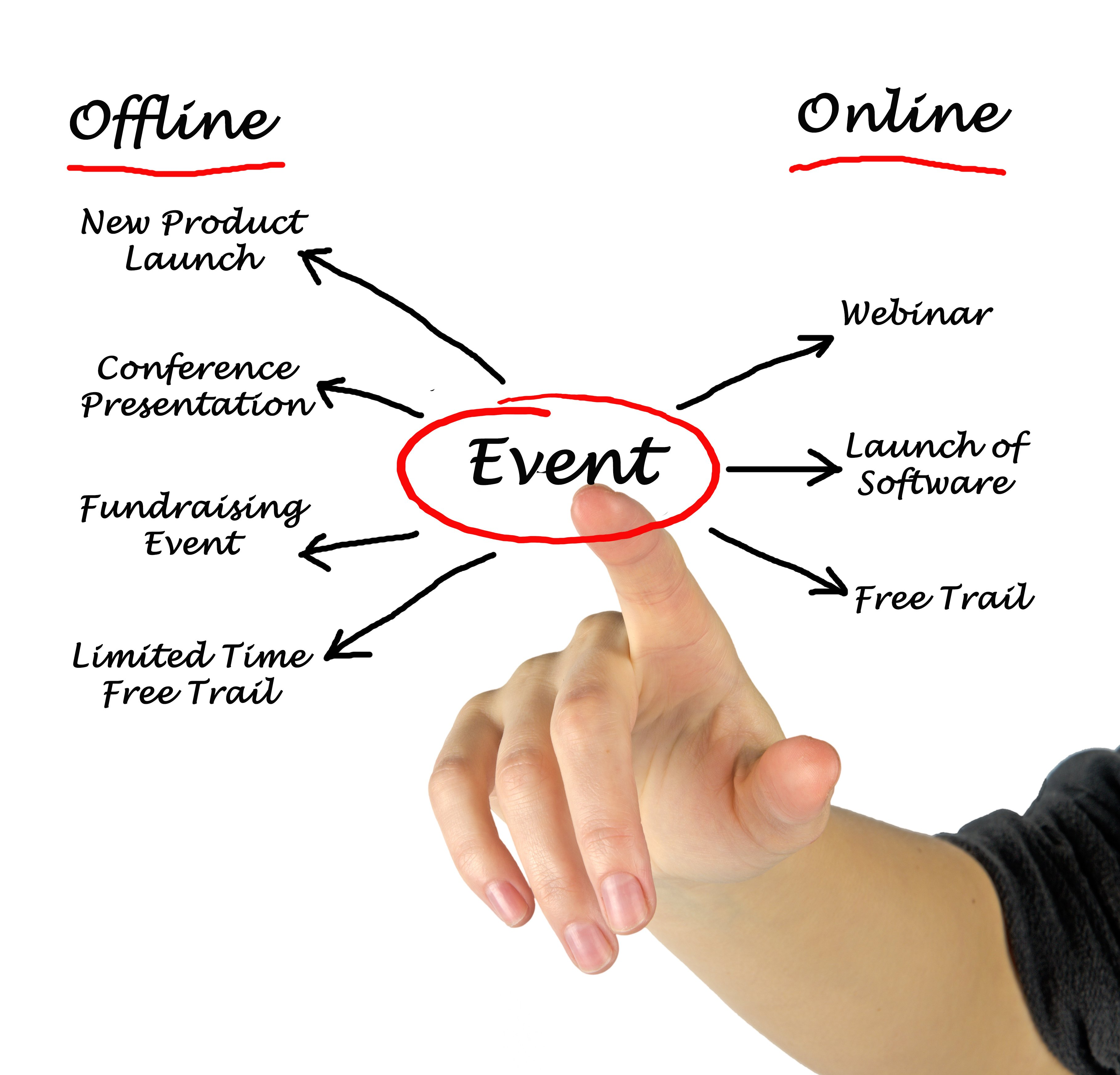 Cultivating Experiences through Offline Events